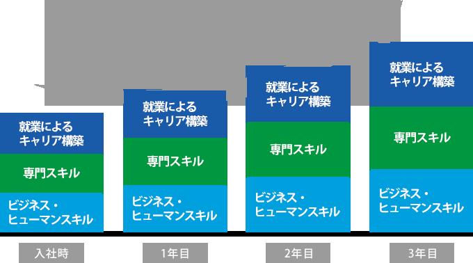 スキルアップイメージ
